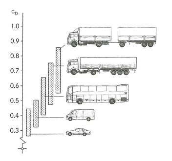 Drag coefficient for different vehicle types