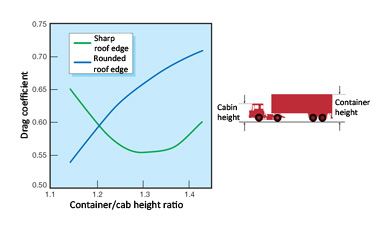 Drag coefficient as a result of trailer height