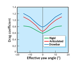 Drag coefficient as a result of crosswind
